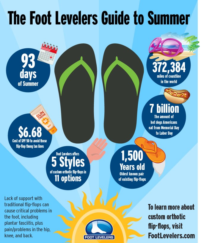 orthotic flipflop summer guide