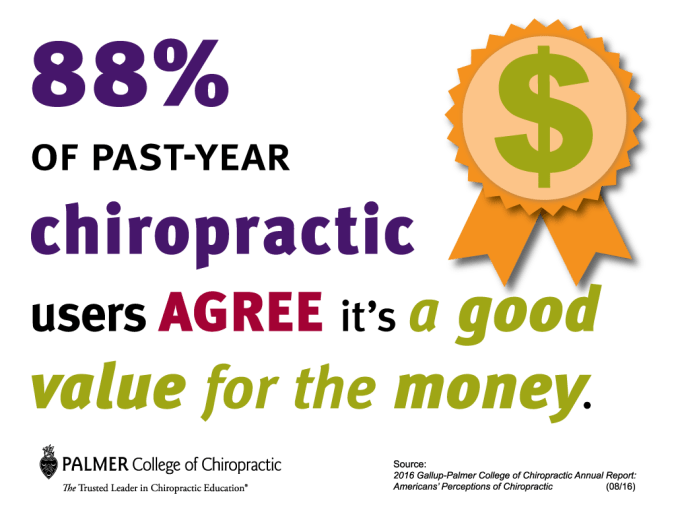88% percent agree chiropractic a good value for the money!