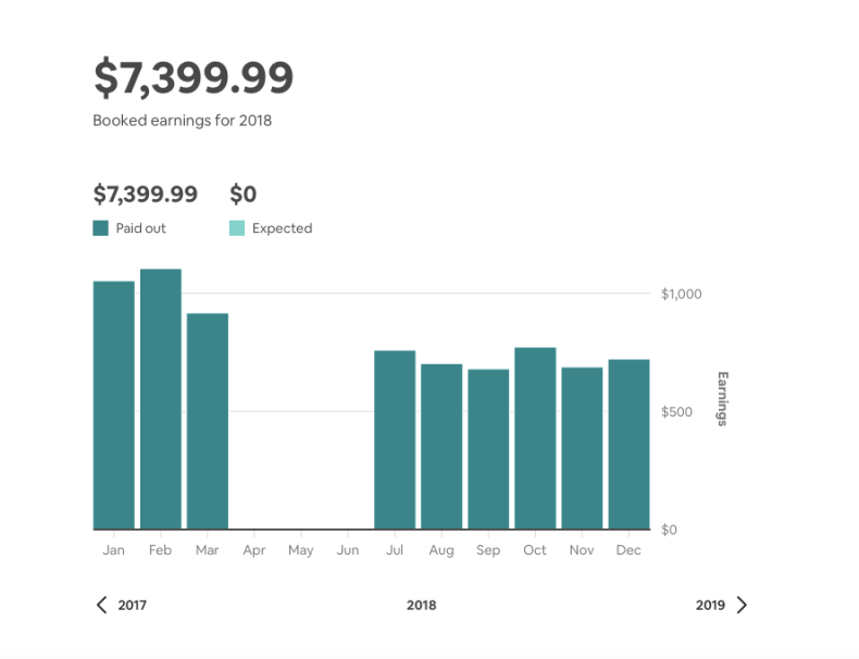 Pay for your mortgage via Airbnb.