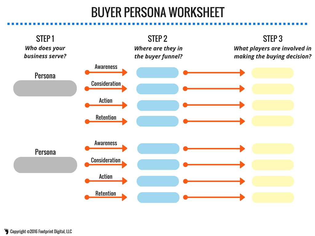 How To Use B2b Au Nce Personas To Boost Lead Generation