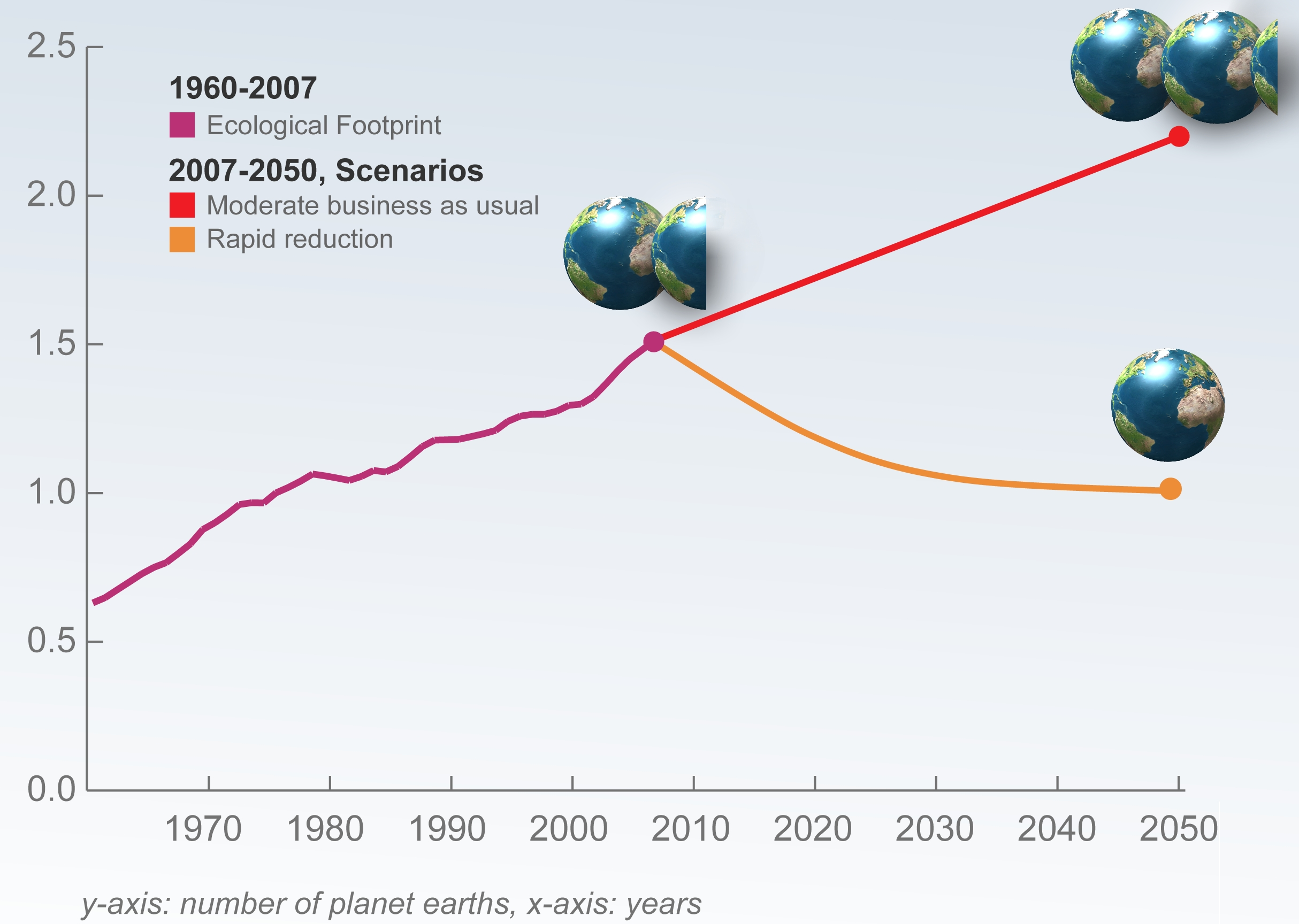 world footprint scenarios