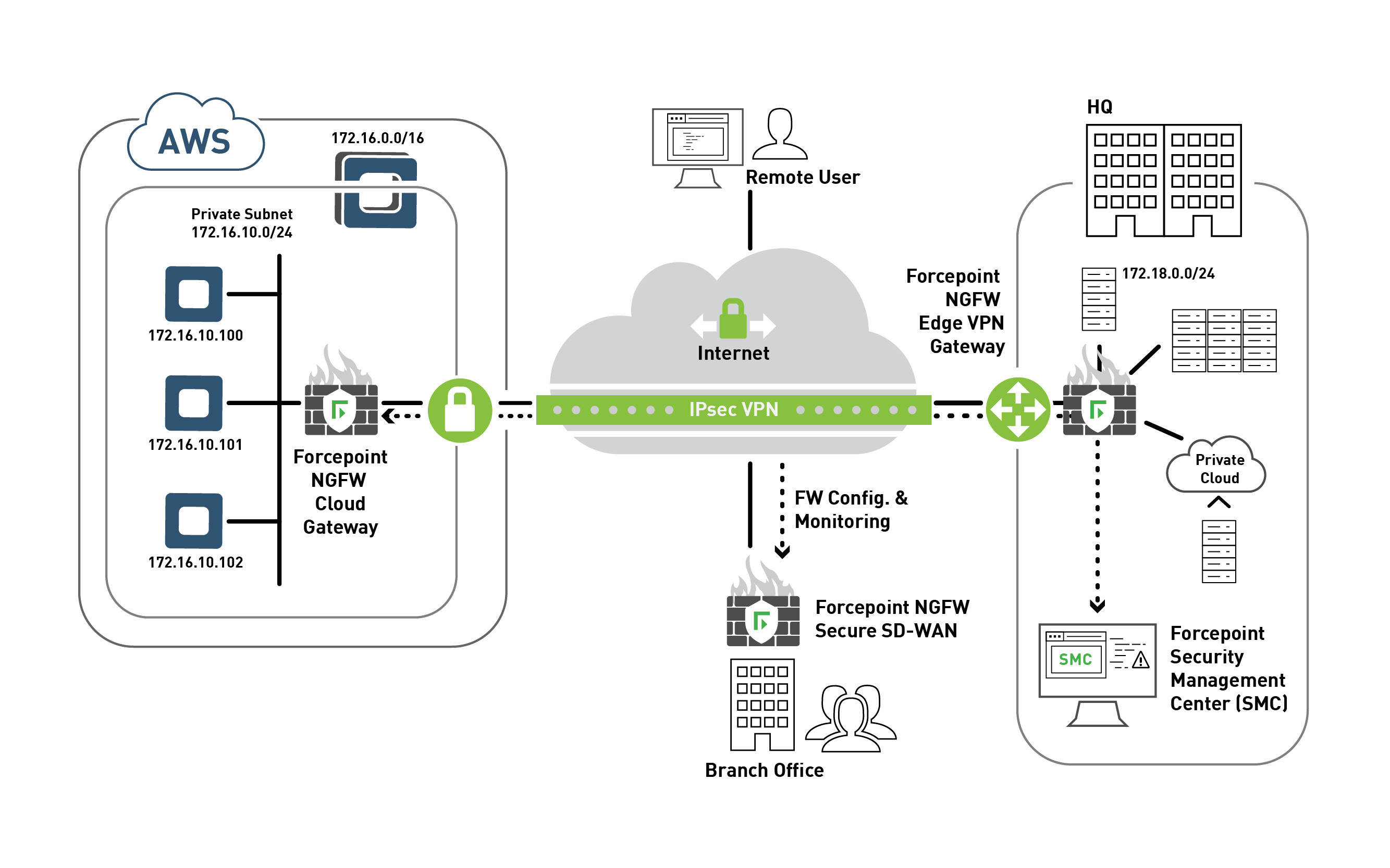 How To Configure An Ikev1 Ipsec Vpn To An Aws Vpn Gateway
