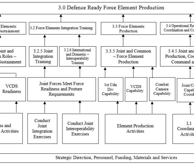 Annex C Logic Model
