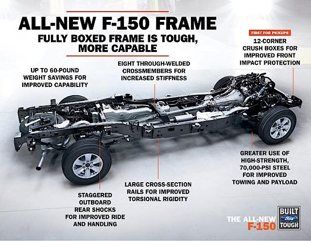 All New F-150 Frame