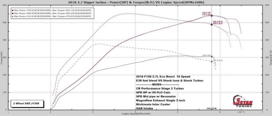Worked 2.7-Liter EcoBoost F-150 Dyno Sheet