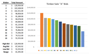 Stumpage Bidding Remains a Most Attractive Sales Procedure