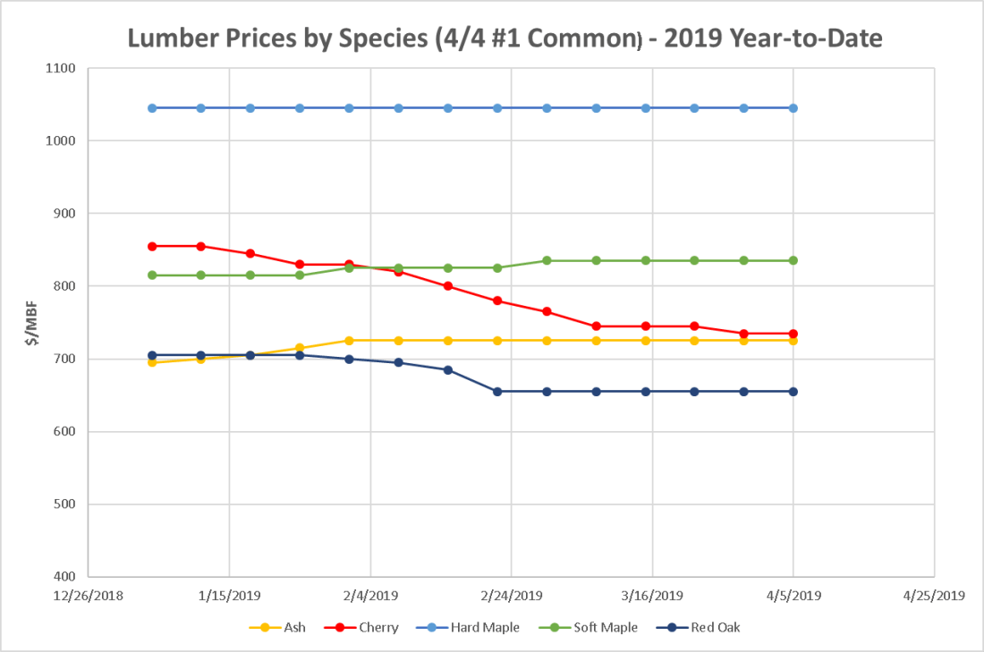 Lumber Prices by Species (4/4) #1 Common) 2019 YTD