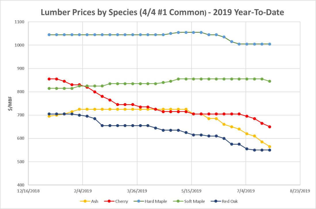 Lumber prices 7-6-2019