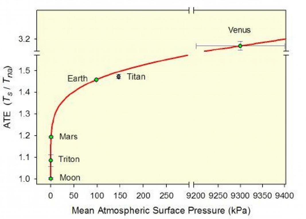 A figure from the withdrawn study, arguing that the model accurately predicts planetary temperatures.