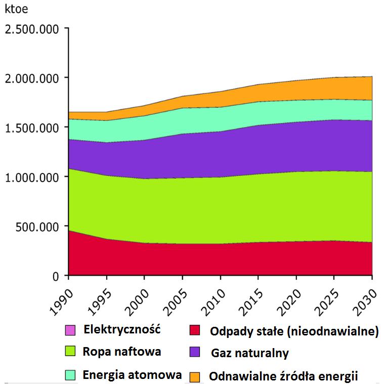 biopaliwa na przyszłość