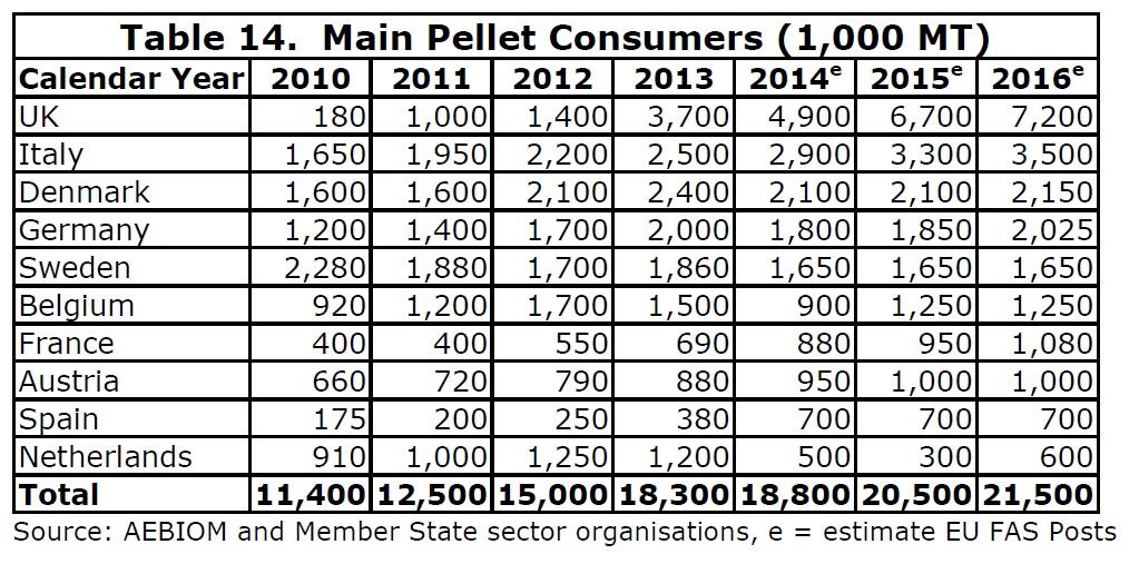 konsumenci pellet drzewnych w UE