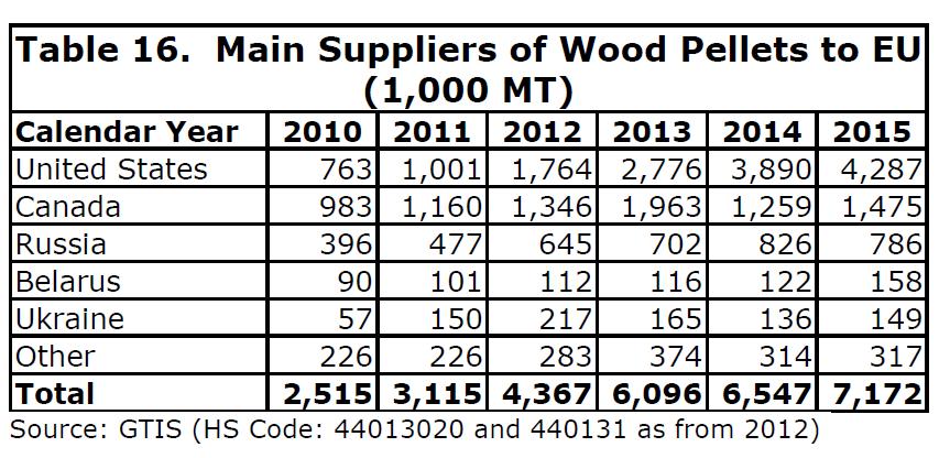 dostawcy pellet drzewnych