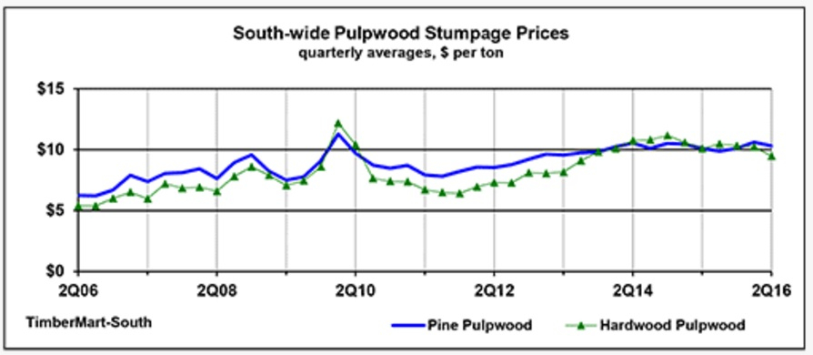 pulpwood-stumpage-prices