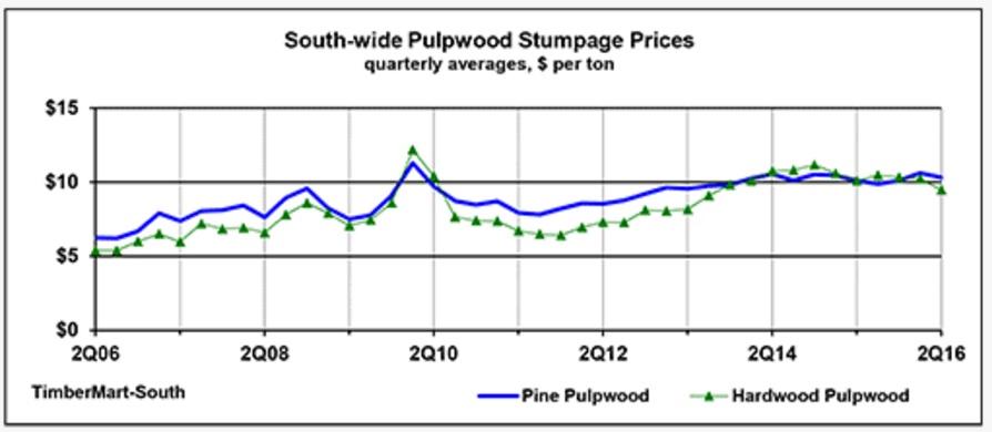 pulpwood-stumpage-prices