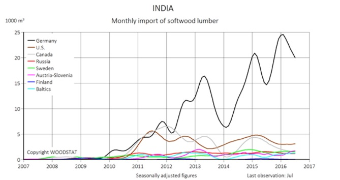 Monthly import of softwood lumber to India. Source: Woodstat, 2016.