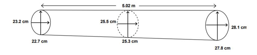 kłoda a pomiar drewna w m3