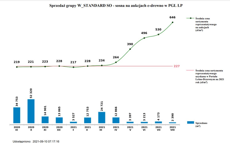 ceny drewna e-drewno PLD