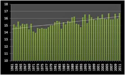 2011 será el año más caluroso desde que se tienen registros
