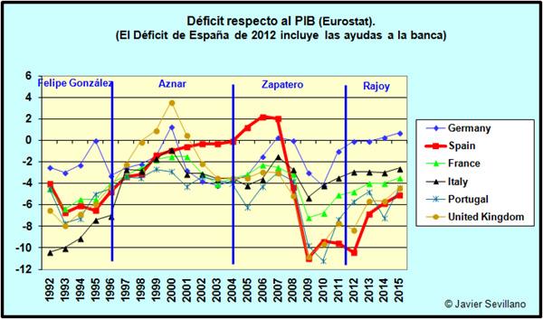 Déficit de países europeos según EUROSTAT