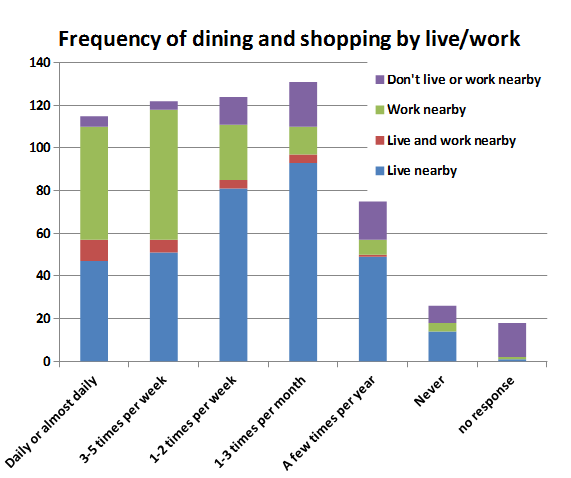 Chart 6 Frequency of dining-shopping