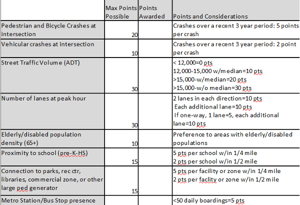 Some of the criteria George Branyan uses to evaluate an intersection for a HAWK signal. Click the image to download the full spreadsheet.