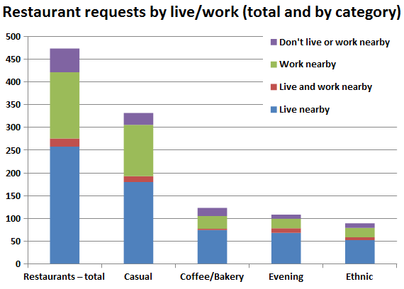 Restaurants by live-work