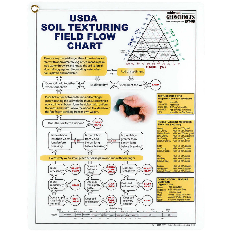 Usda Soil Texturing Field Flow Chart