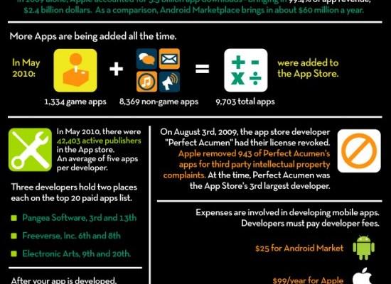 Phones app infographic
