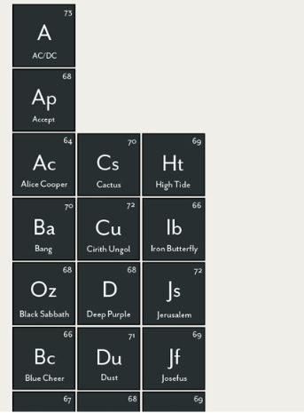 Periodic Table of Heavy Metals A