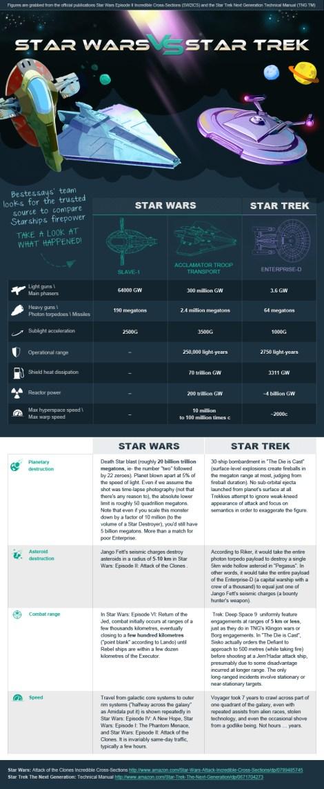 Star Wars versus Star Trek