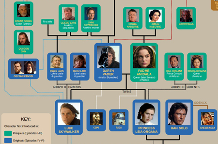 star wars extended universe legends skywalker family tree