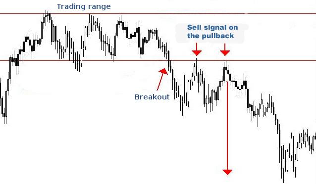 Forex: breakout trading range