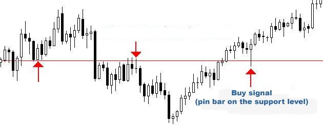 Forex: Horizontal support level