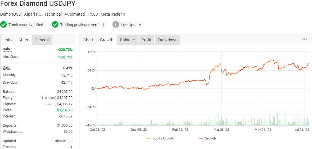Forex Diamond EA Long Term - USDJPY account