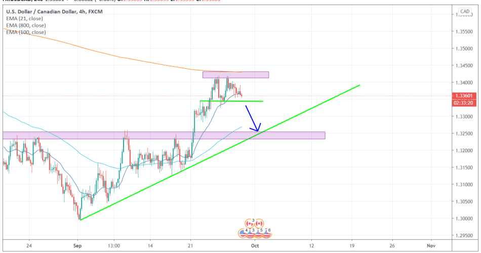 USDCAD 4H [9/29/2020] Market Overview