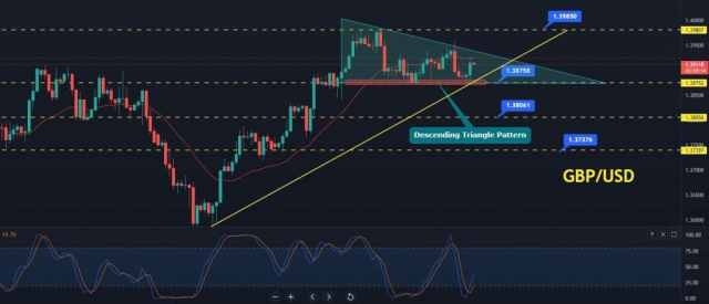 GBP / USD price forecast