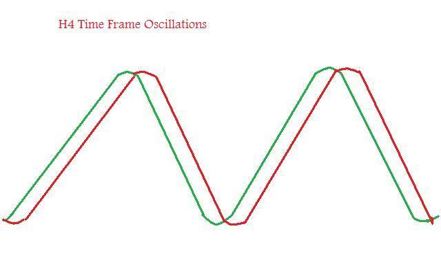 Forex Trading Oscillation