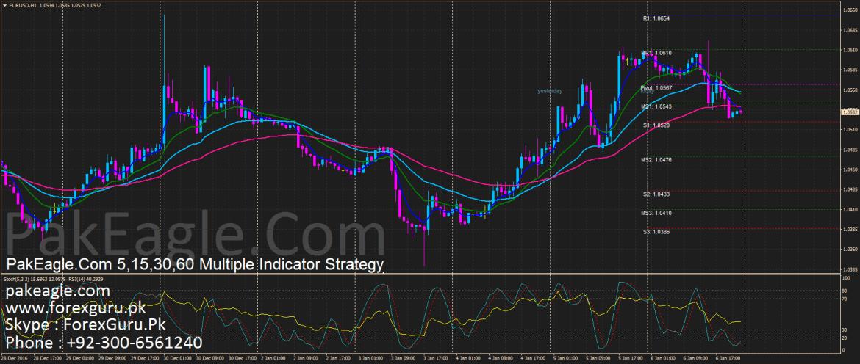 PakEagle.Com EMA 5 15 30 60 Multiple Indicators Forex Trading Free Strategy