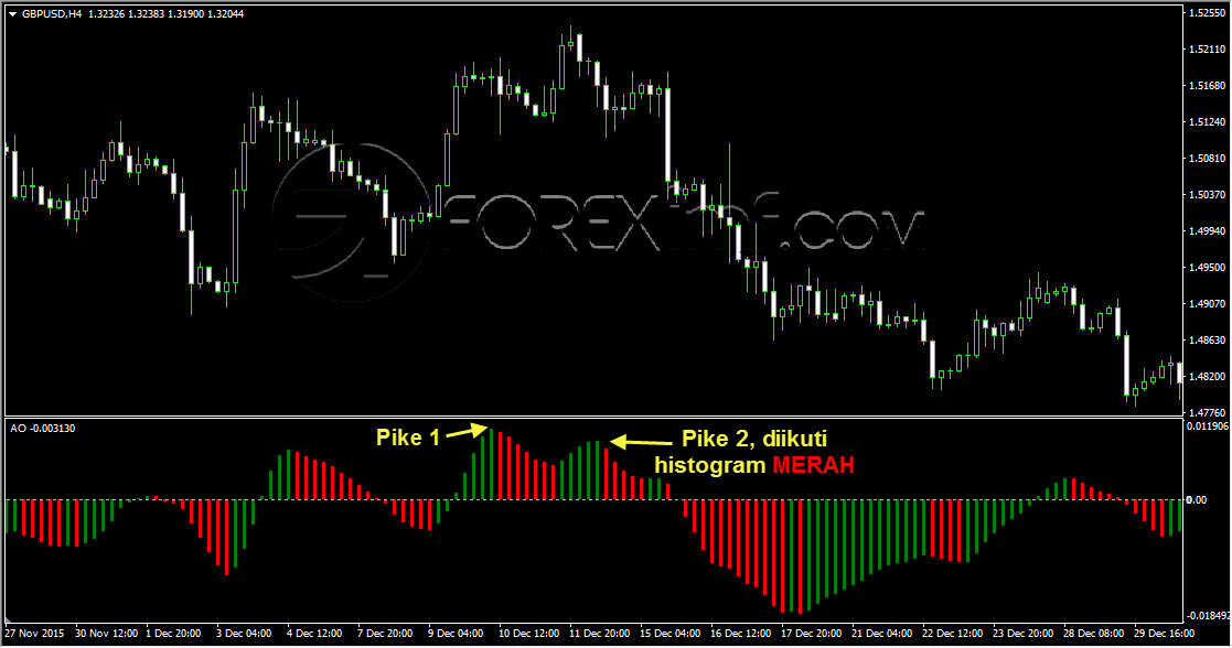 Trading forex indonesia, strategi trading forex