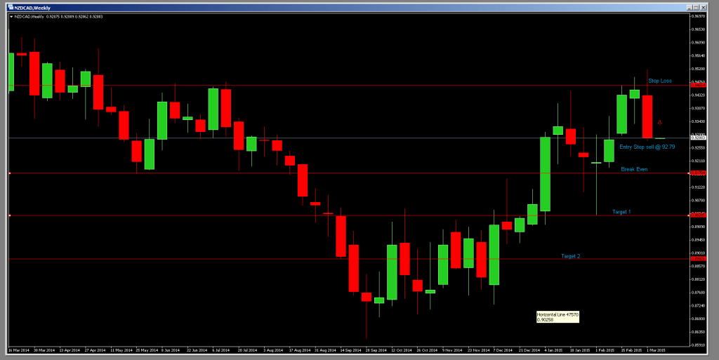March82015NZDCAD