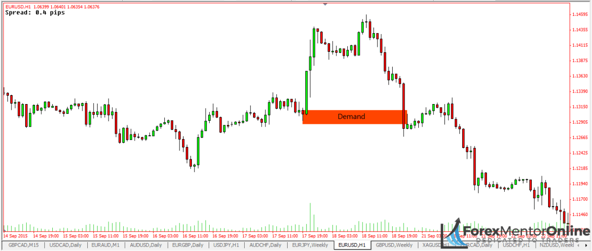 image of failed demand zone on 1 hour chart