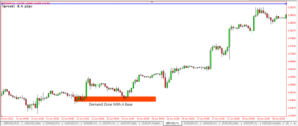 Forex how long is a supply demand zone in place