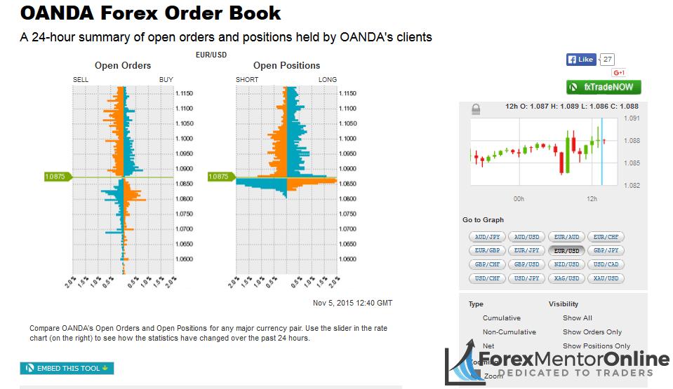 Oanda forex order book