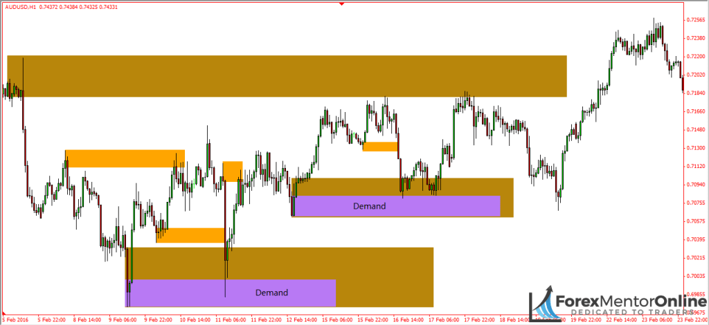 image of multiple supply and demand zones