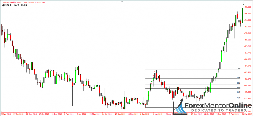 image of start of usd/jpy uptrend