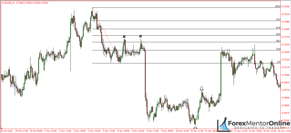 image of reversal on 1 hour chart aud/usd