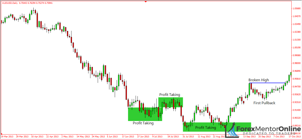 image of new higher high on pullback of aud/usd