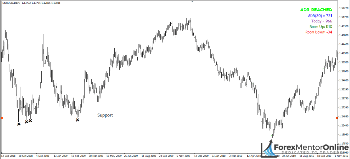 image of support level on daily chart of EUR/USD