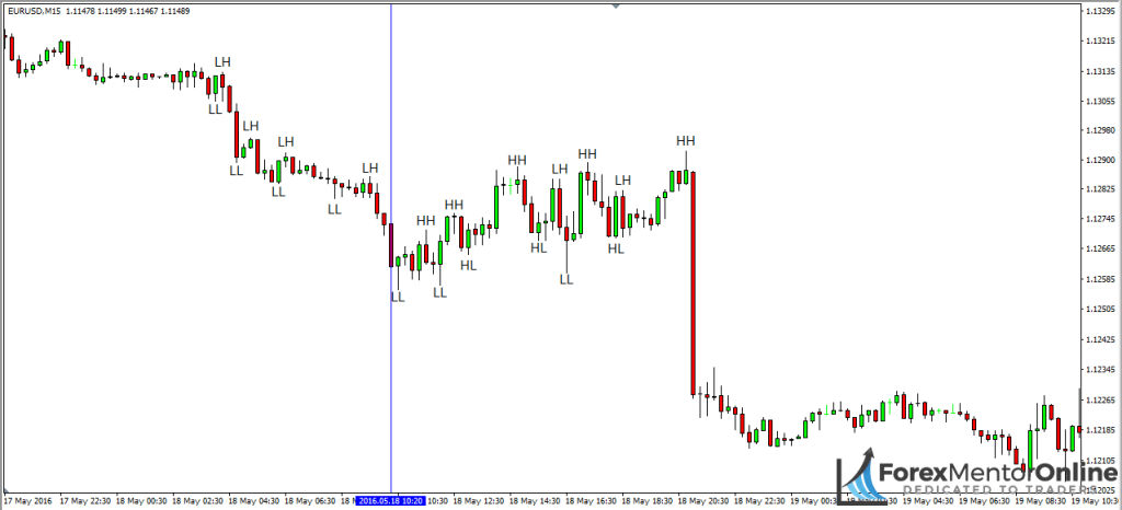 Image of consolidation on 15 minute chart of eur/usd