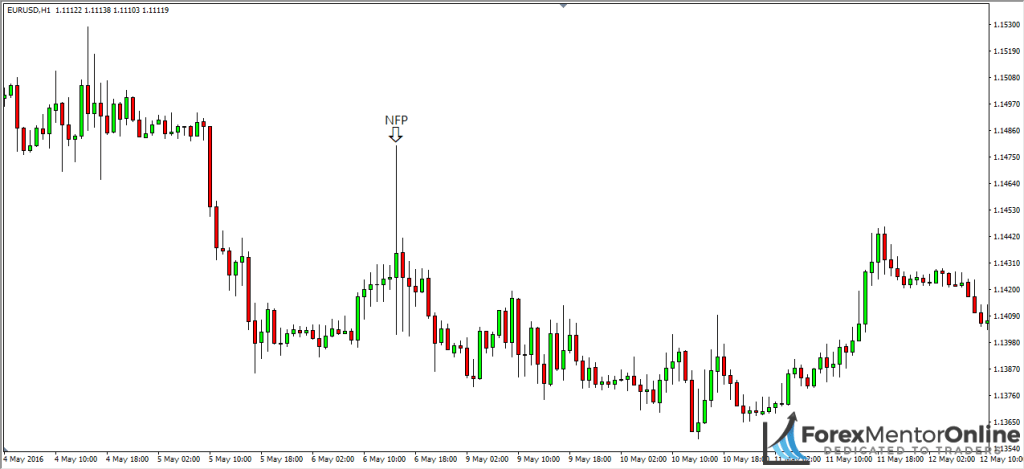 image of bearish pin bar caused by nfp news release on 1 hour chart of eur/usd